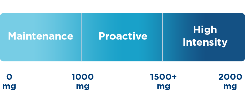 Scale of recommended omega-3 dosage for adults